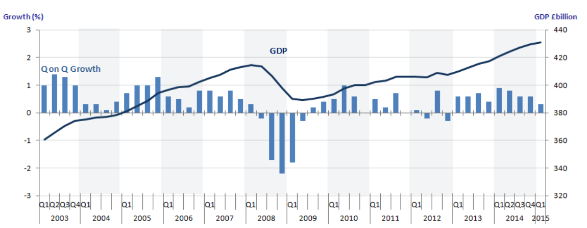 UK GDP is in recession from Q2 2008 to Q2 2009