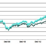 Indexes and Indices