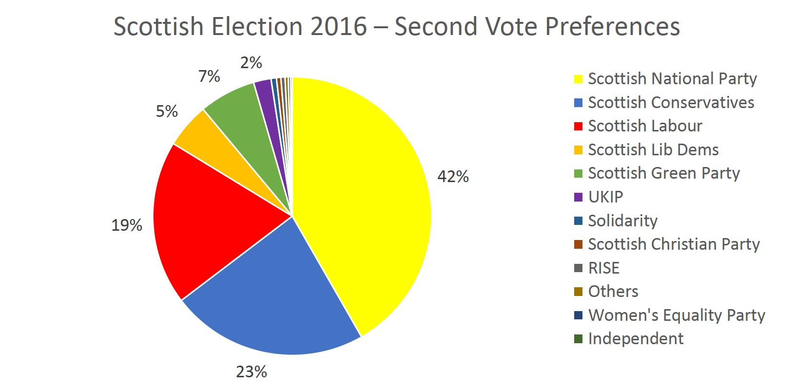Scottish Election 2016 Second Vote Preferences