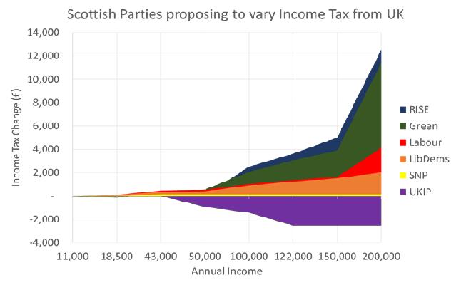 Scotland Tax 2016