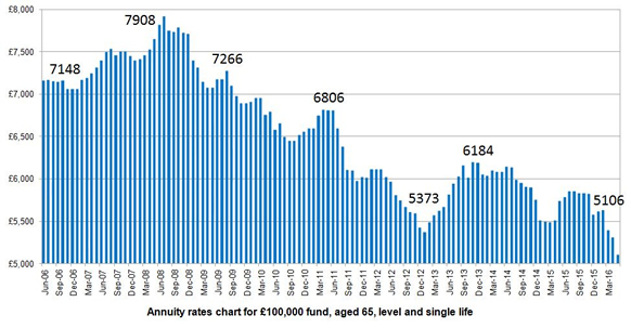 Annuity rates 2006-2016