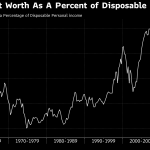 Charts that Scare Wall Street