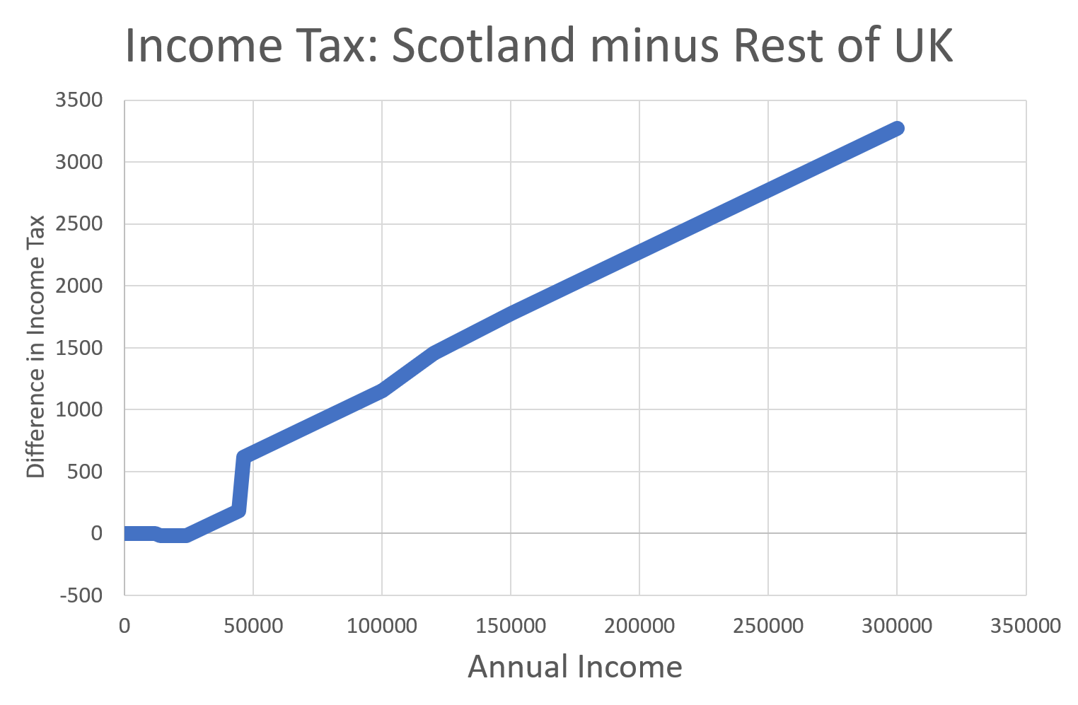 Scotland minus rUK Income Tax