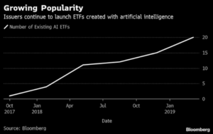 CIA-Backed Startup Builds 'Bots For The Next Generation Of ETFs